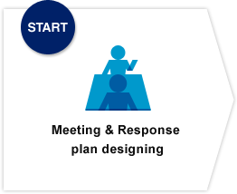 START Meeting & Response plan designing